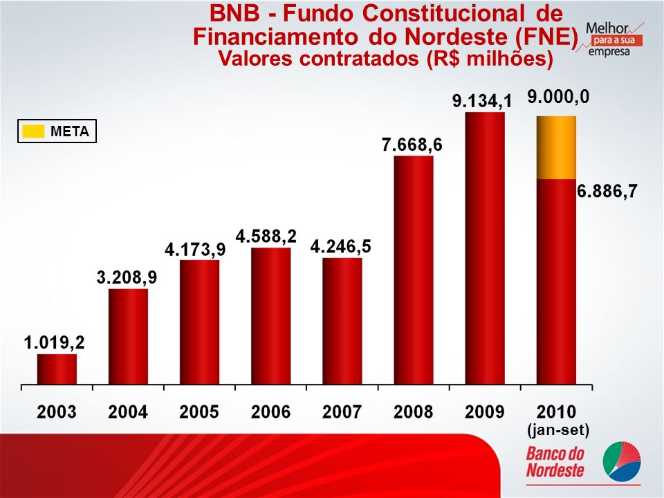 BNB - Fundo Constitucional de Financiamento do Nordeste (FNE)