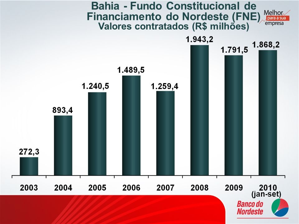 Bahia - Fundo Constitucional de Financiamento do Nordeste (FNE)