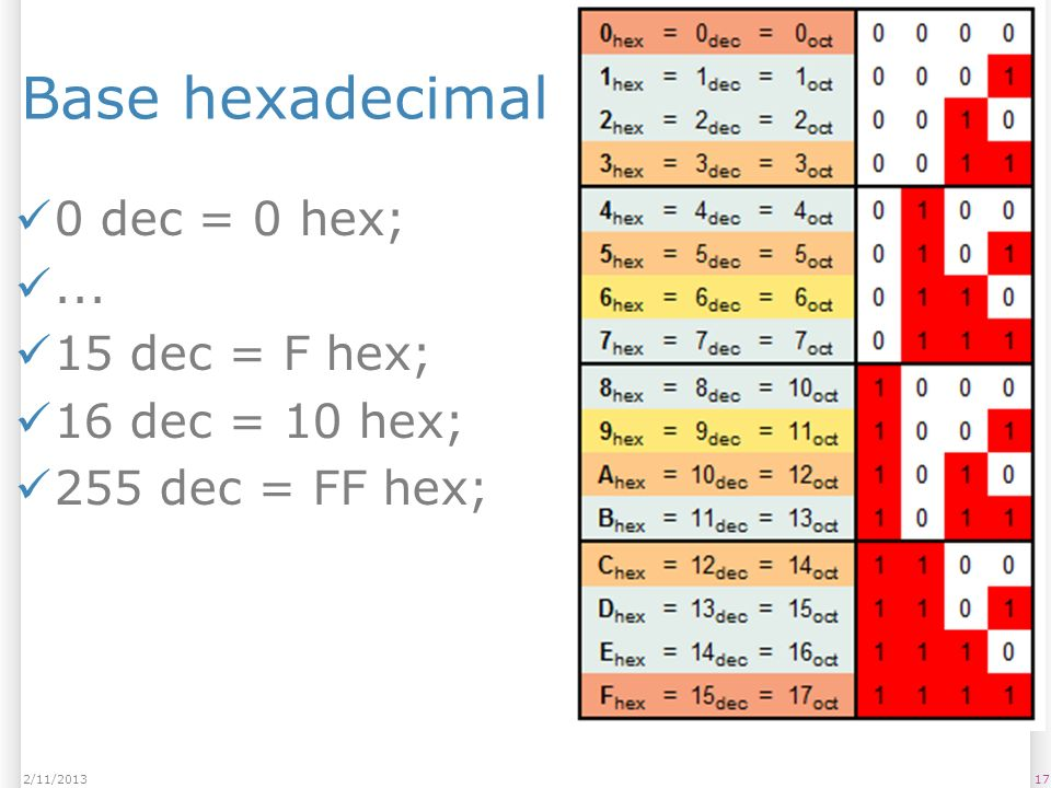 Base hexadecimal 0 dec = 0 hex; ... 15 dec = F hex; 16 dec = 10 hex;