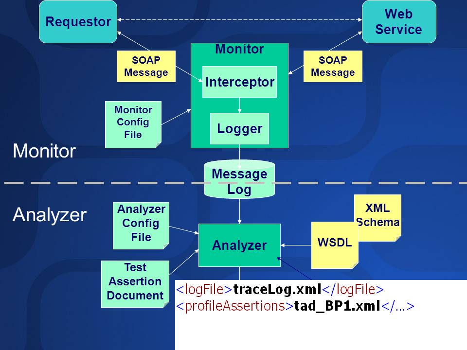 Monitor Analyzer Web Requestor Service Monitor Interceptor Logger