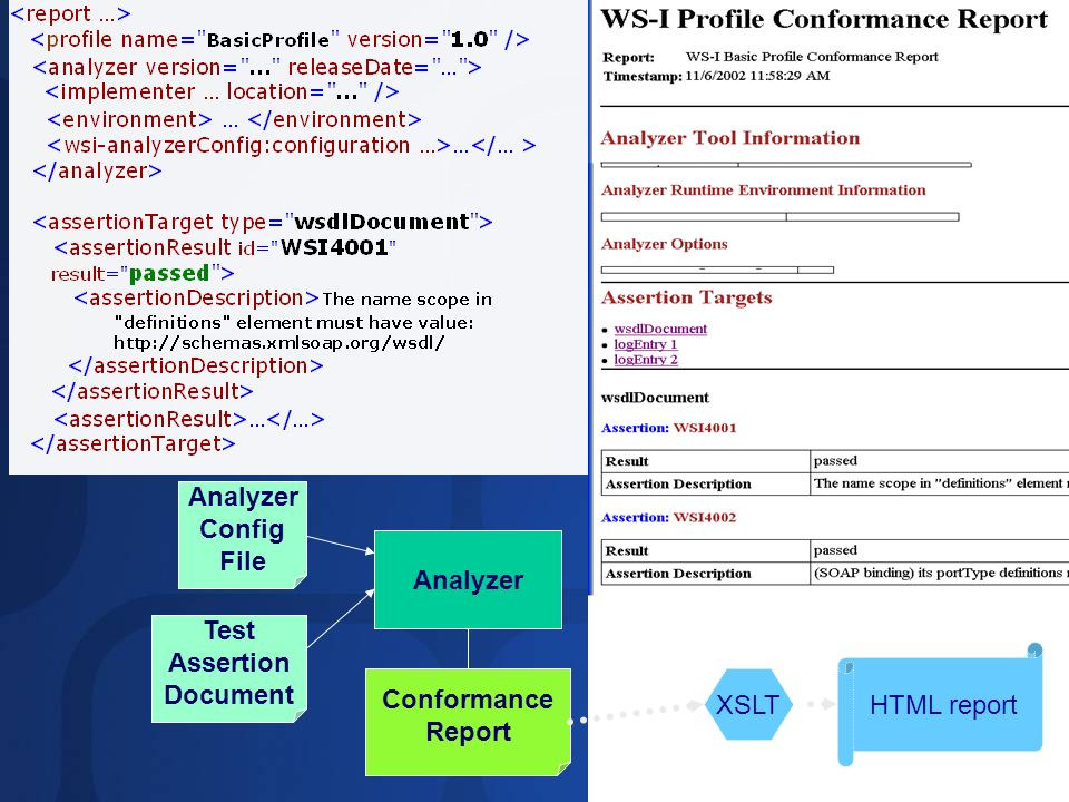 Analyzer Config File Analyzer Test Assertion Document HTML report Conformance Report XSLT