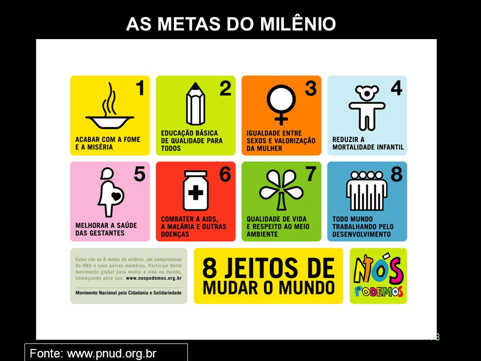 AS METAS DO MILÊNIO Fonte: www.pnud.org.br