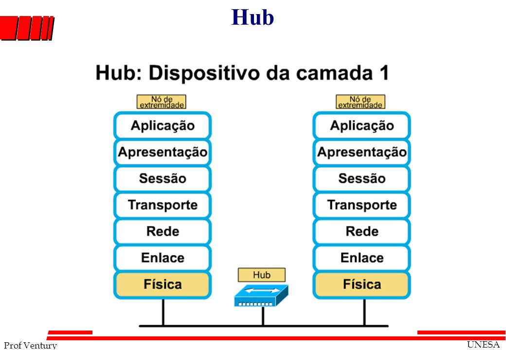Hub Advantages of XML over HTML