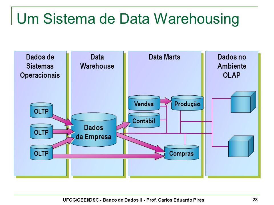 Um Sistema de Data Warehousing