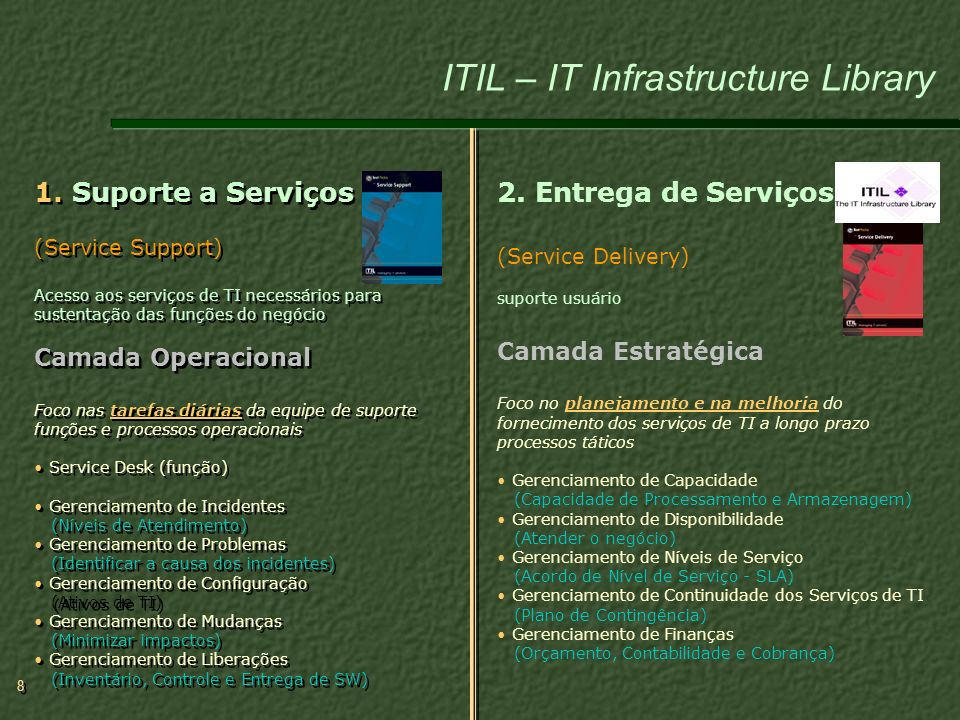 ITIL – IT Infrastructure Library