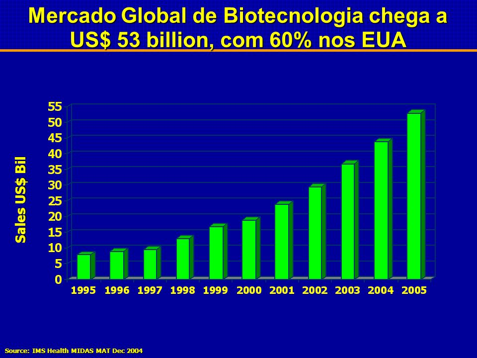 Mercado Global de Biotecnologia chega a US$ 53 billion, com 60% nos EUA
