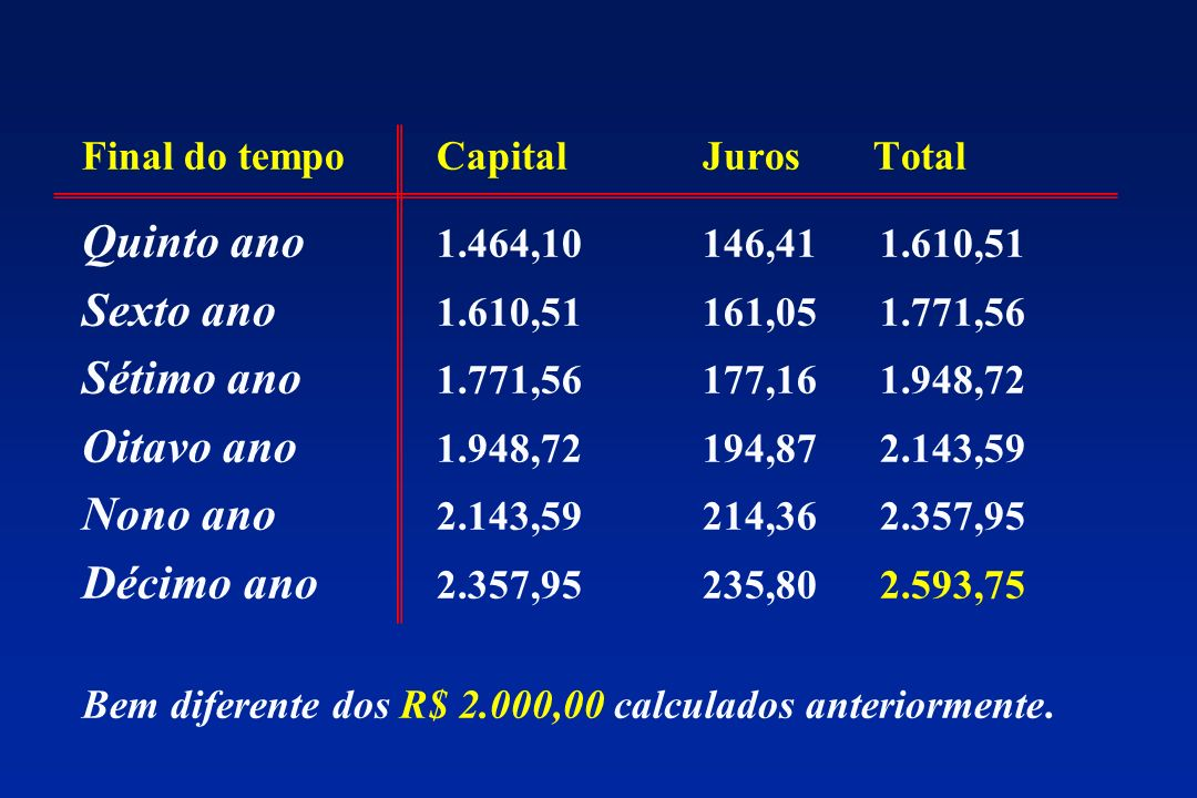 Final do tempo Capital Juros Total