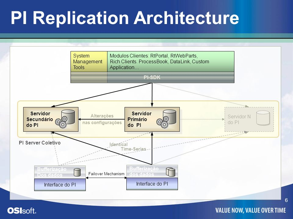 PI Replication Architecture