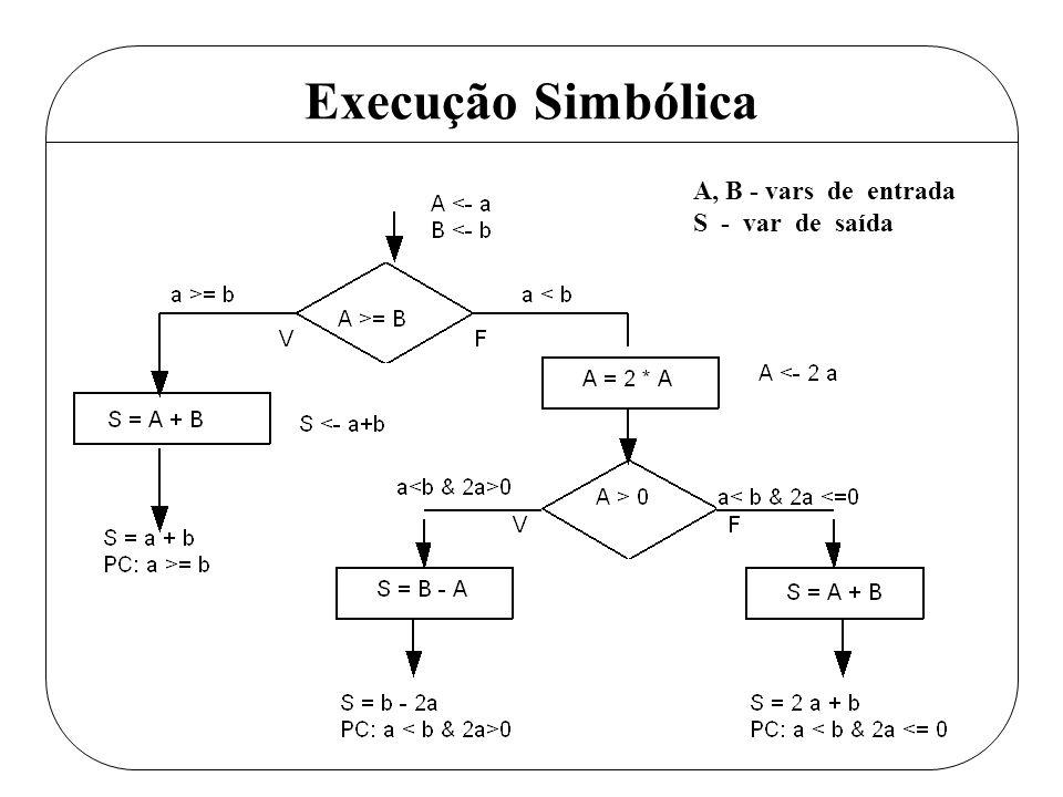 Teste simblico execuo do programa com dados simblicos ao invs 4 execuo simblica a b vars de entrada s var de sada ccuart Gallery