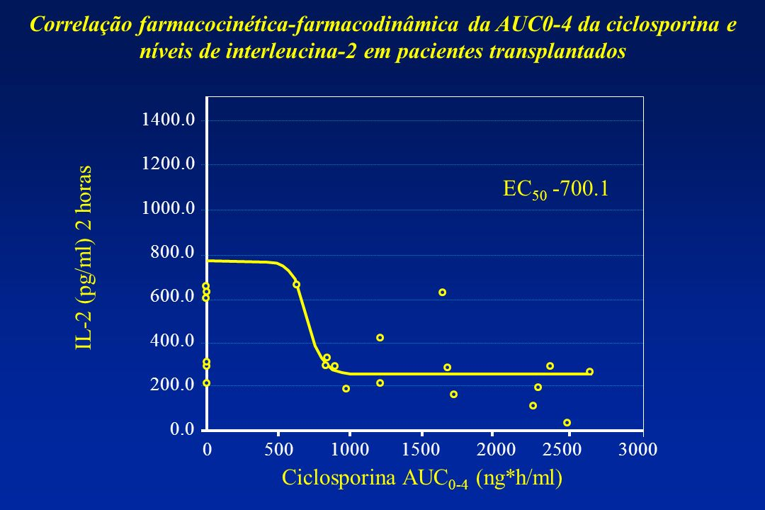 Ciclosporina AUC0-4 (ng*h/ml)
