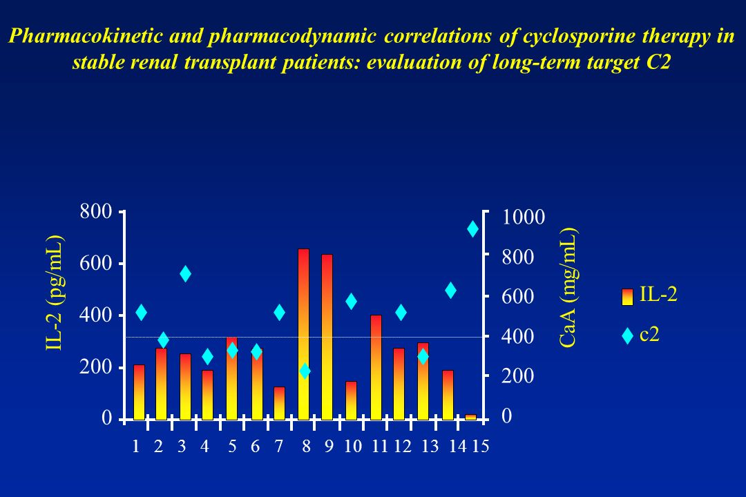 Pharmacokinetic and pharmacodynamic correlations of cyclosporine therapy in stable renal transplant patients: evaluation of long-term target C2