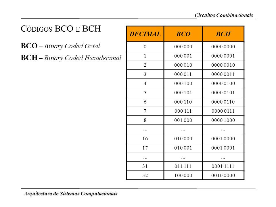 CÓDIGOS BCO E BCH BCO – Binary Coded Octal