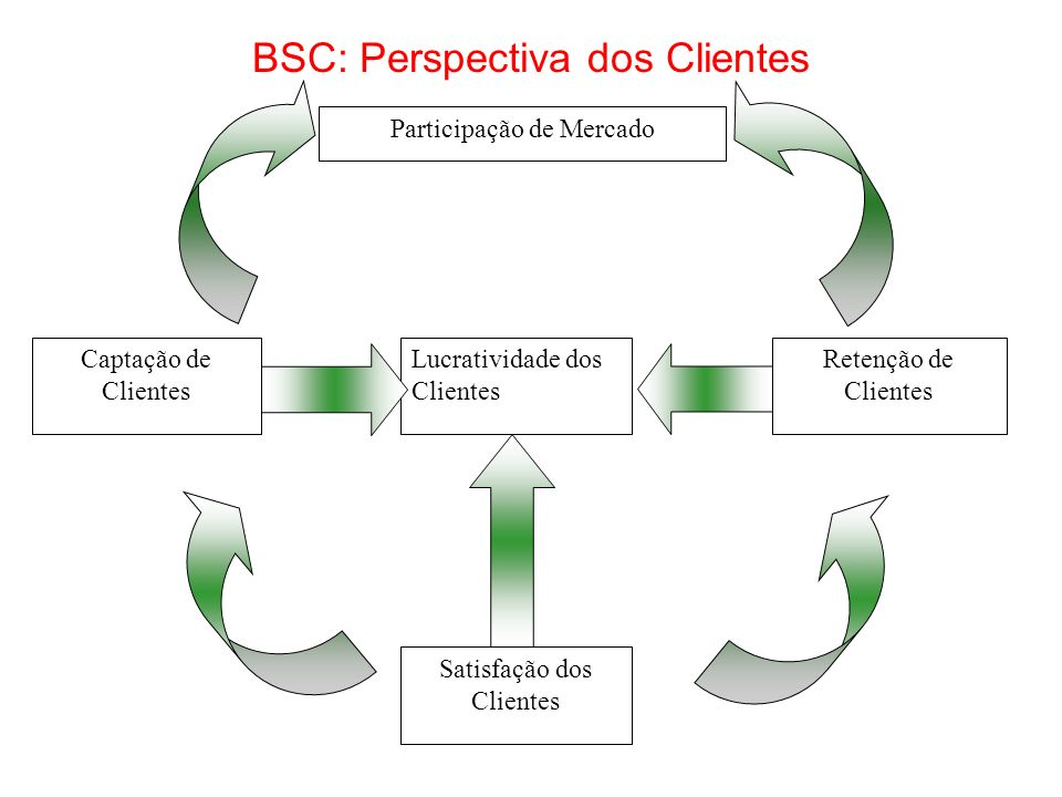 BSC: Perspectiva dos Clientes