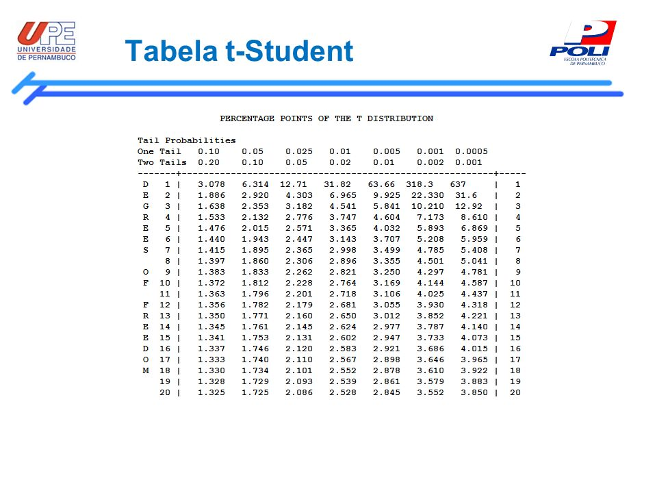Tabela t-Student