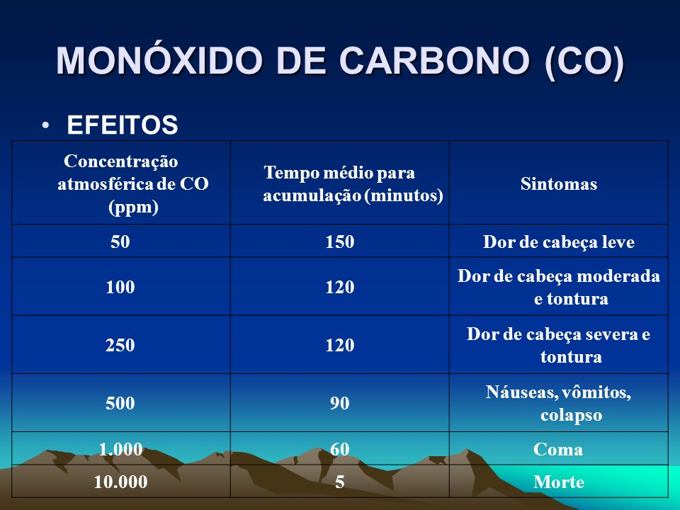 MONÓXIDO DE CARBONO (CO)