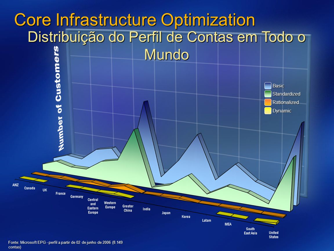 Core Infrastructure Optimization