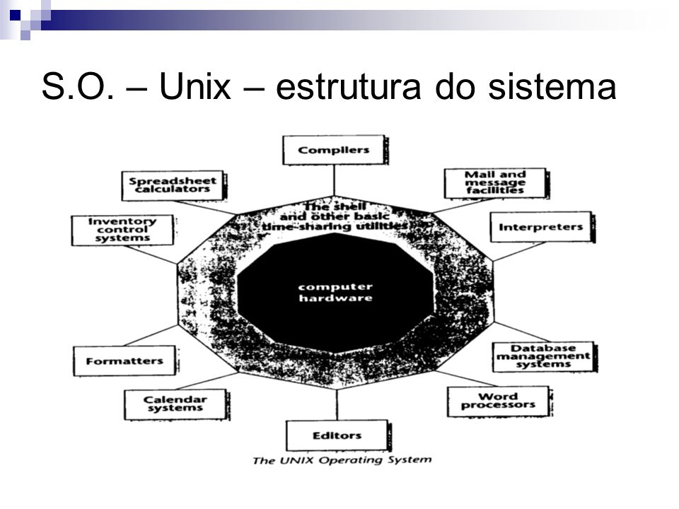 S.O. – Unix – estrutura do sistema