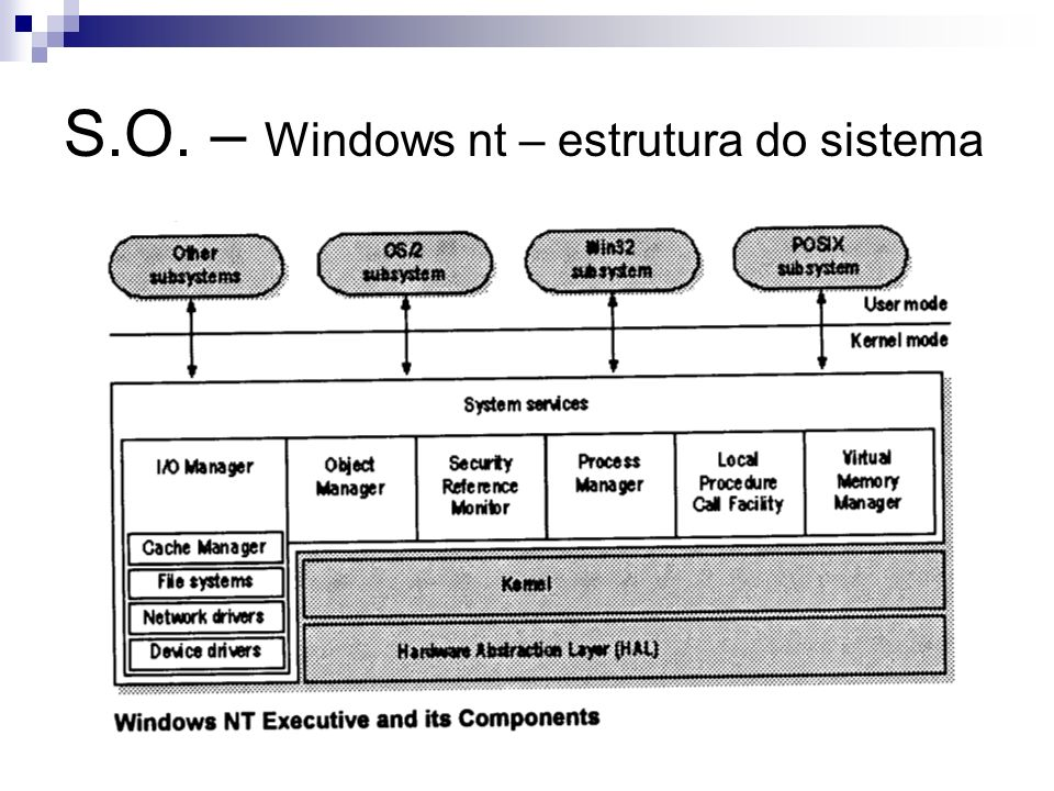 S.O. – Windows nt – estrutura do sistema