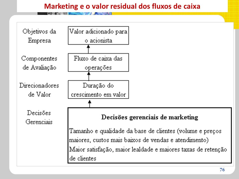 Marketing e o valor residual dos fluxos de caixa
