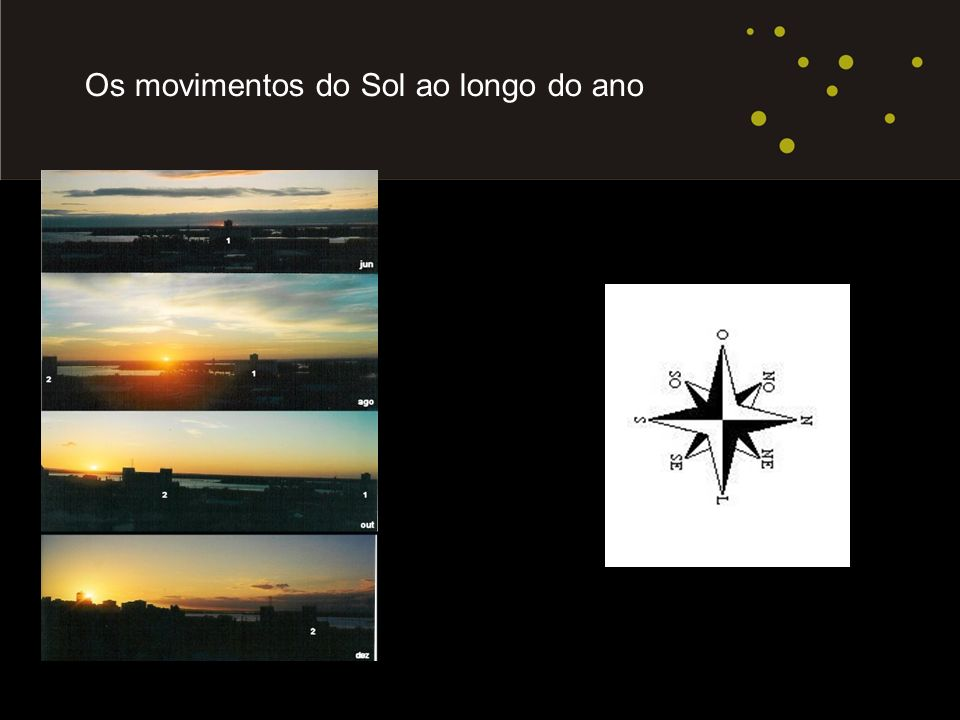 Os movimentos do Sol ao longo do ano