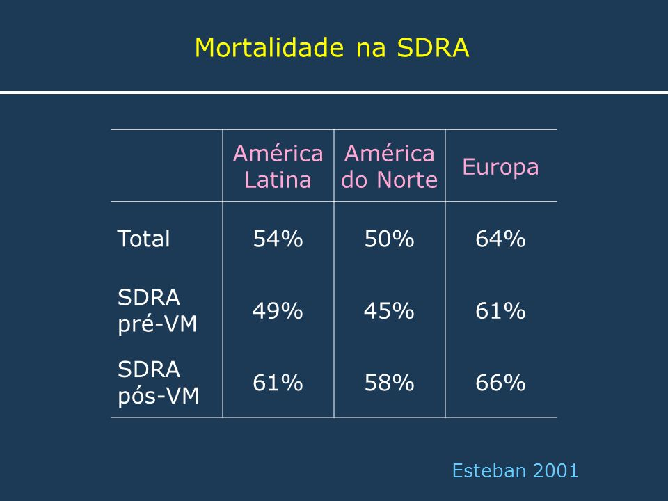 Mortalidade na SDRA América Latina América do Norte Europa Total 54%