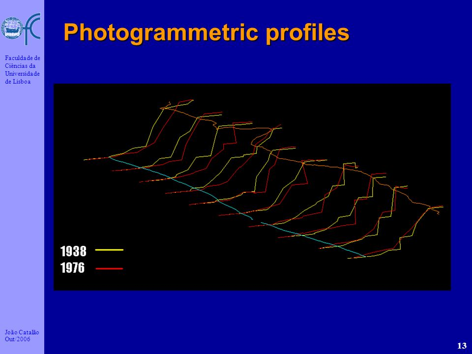 Photogrammetric profiles