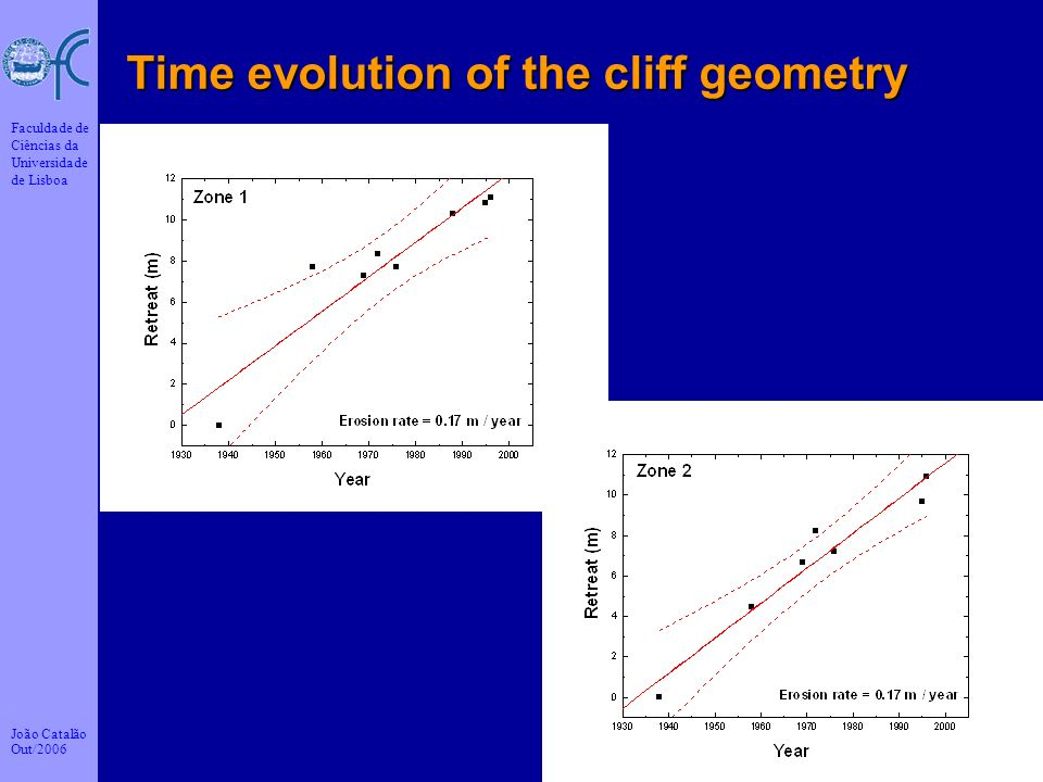 Time evolution of the cliff geometry
