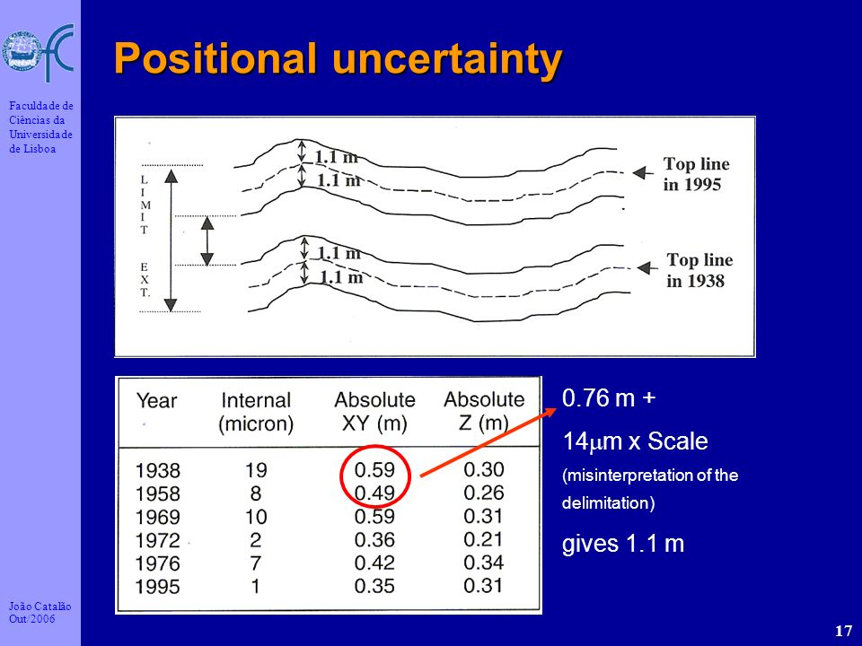 Positional uncertainty