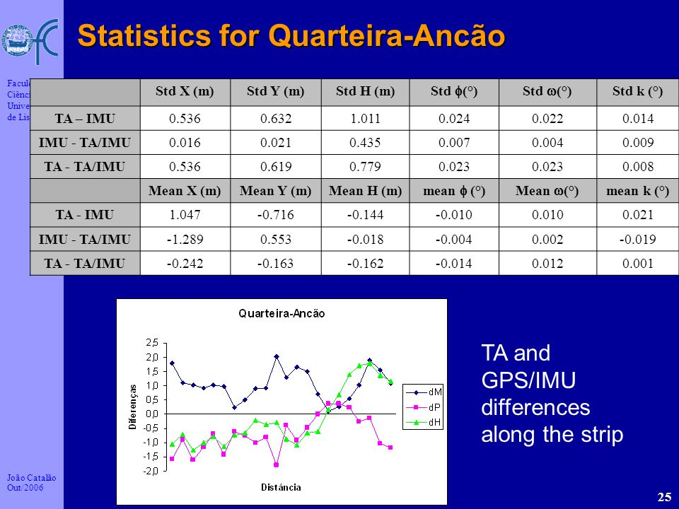 Statistics for Quarteira-Ancão