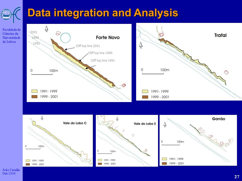 Data integration and Analysis