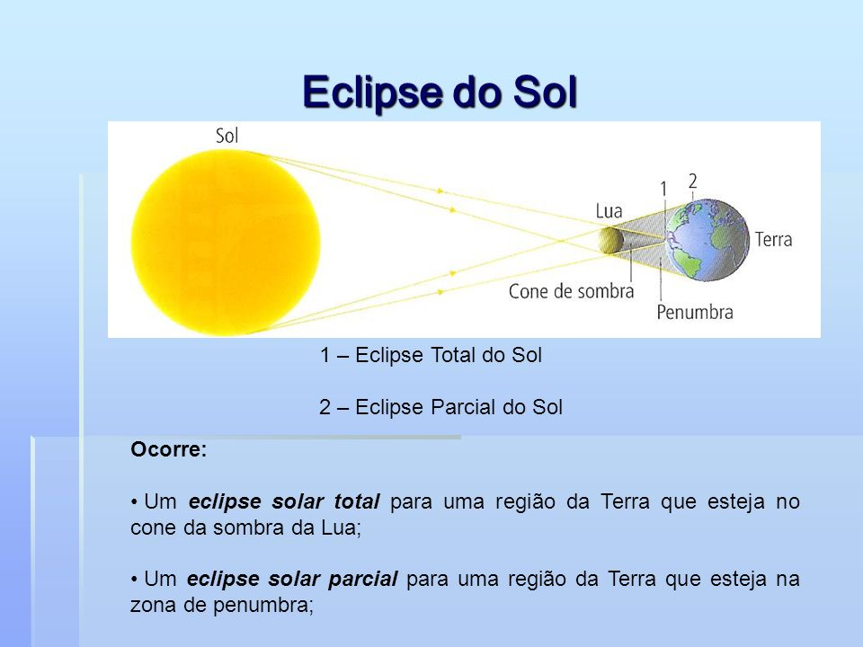 Eclipse do Sol 1 – Eclipse Total do Sol 2 – Eclipse Parcial do Sol