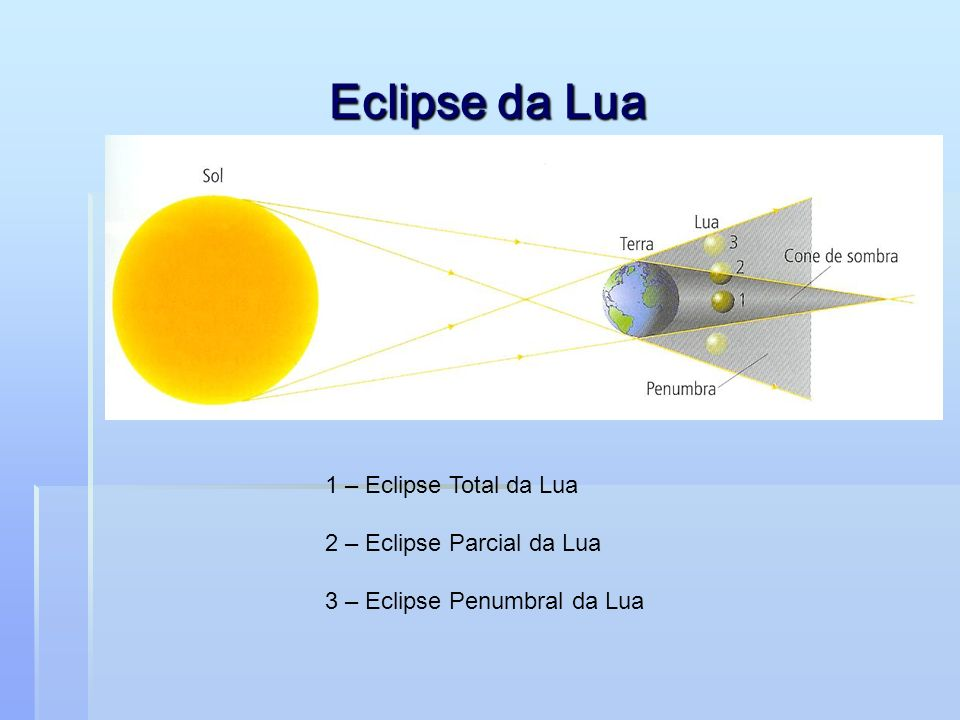 Eclipse da Lua 1 – Eclipse Total da Lua 2 – Eclipse Parcial da Lua