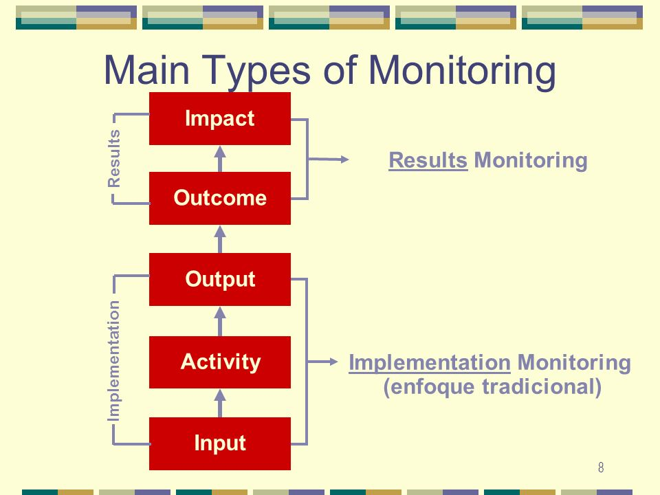 Main Types of Monitoring