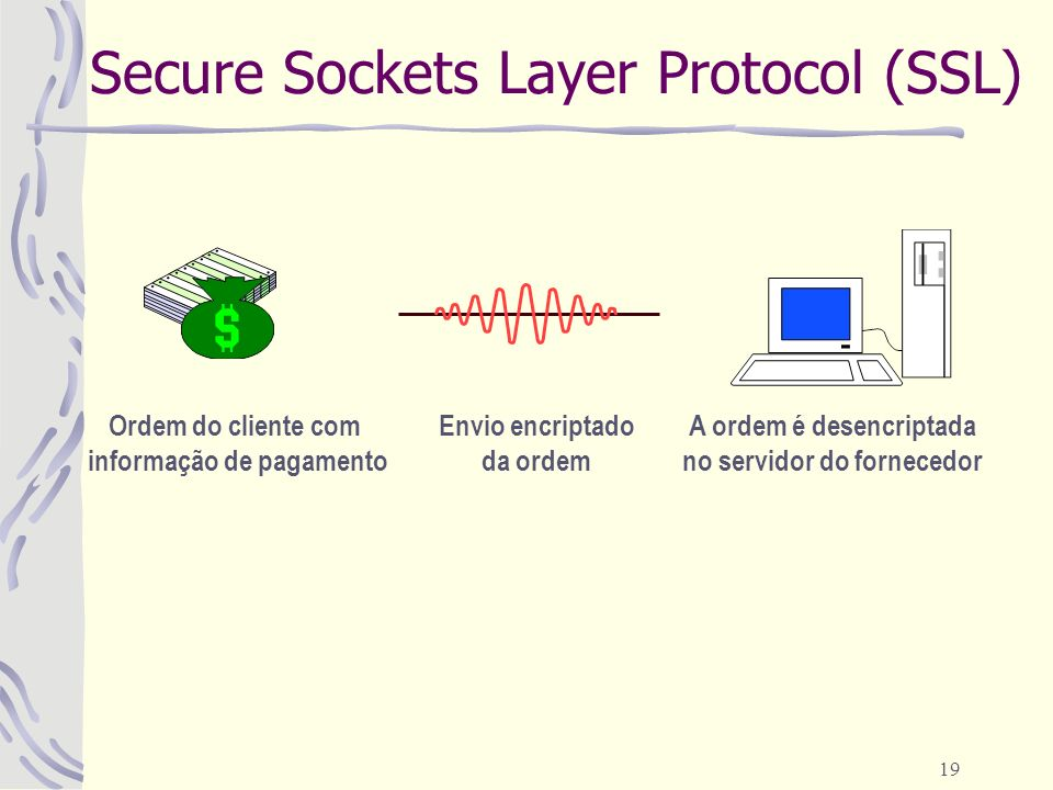 Secure Sockets Layer Protocol (SSL)
