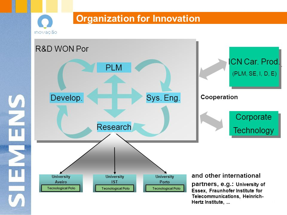 Organization for Innovation