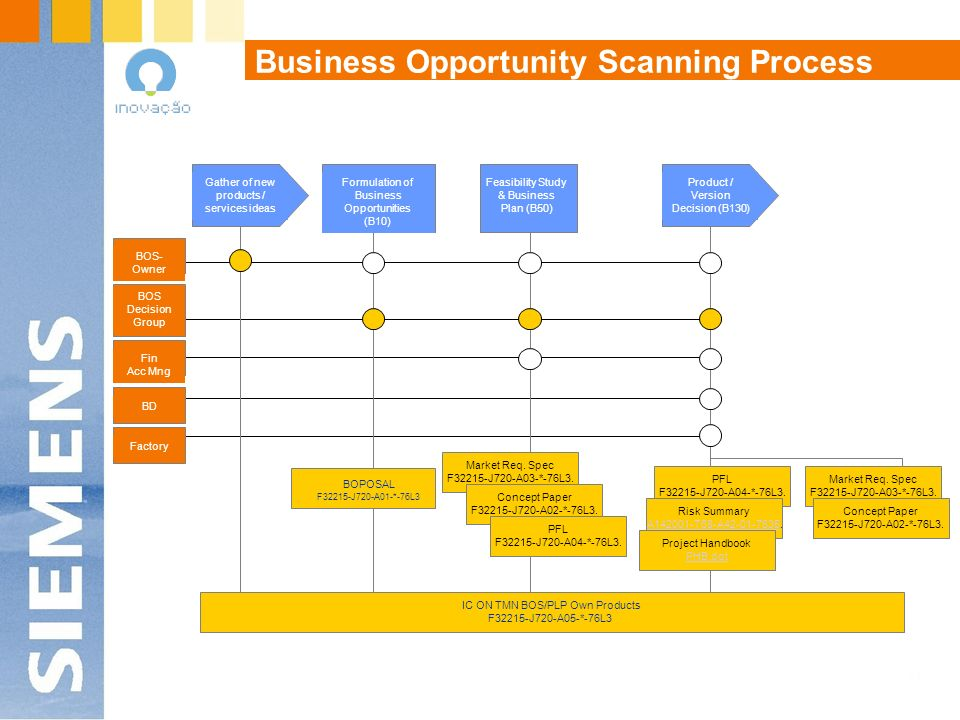 Business Opportunity Scanning Process