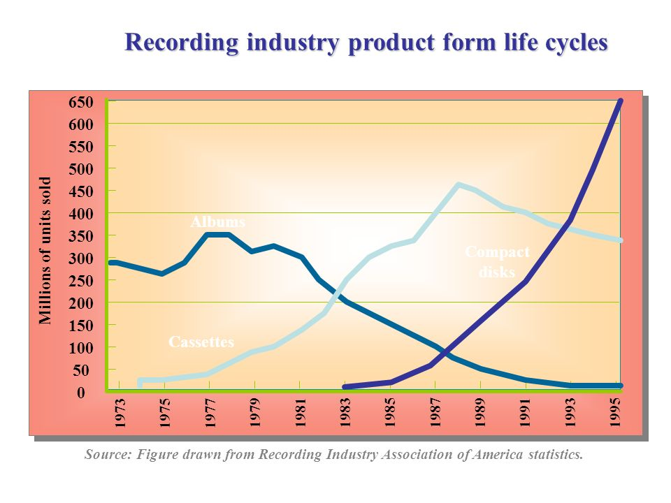 Recording industry product form life cycles