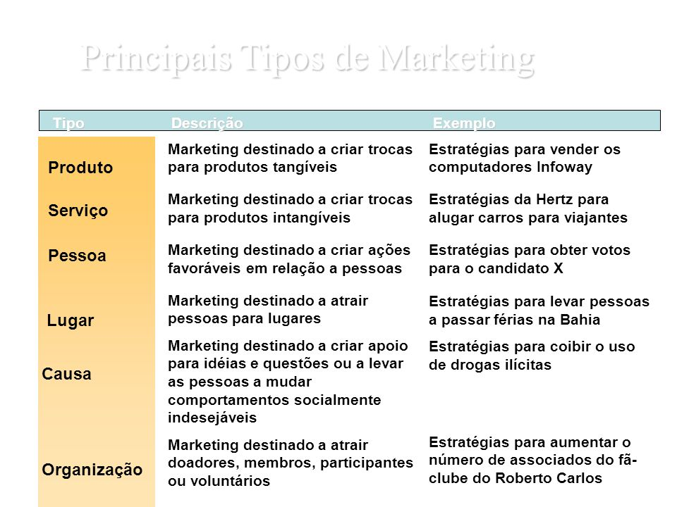 Principais Tipos de Marketing