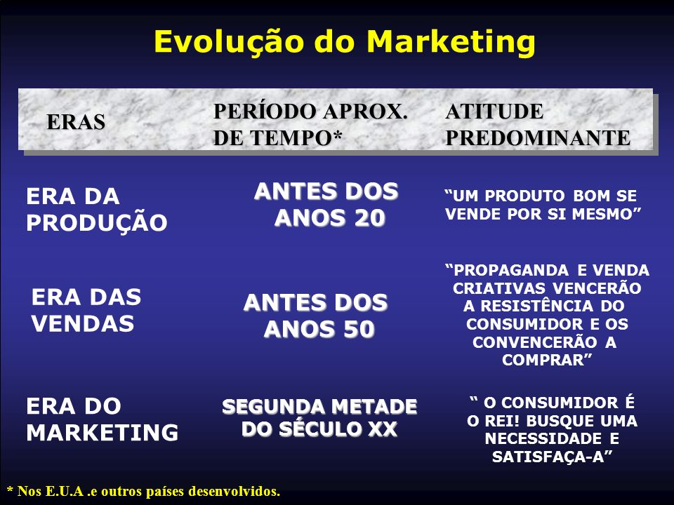 Evolução do Marketing PERÍODO APROX. DE TEMPO* ATITUDE PREDOMINANTE