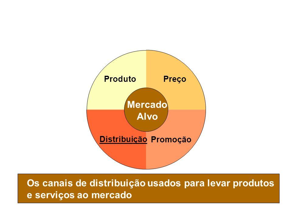 Composto de Marketing - Distribuição