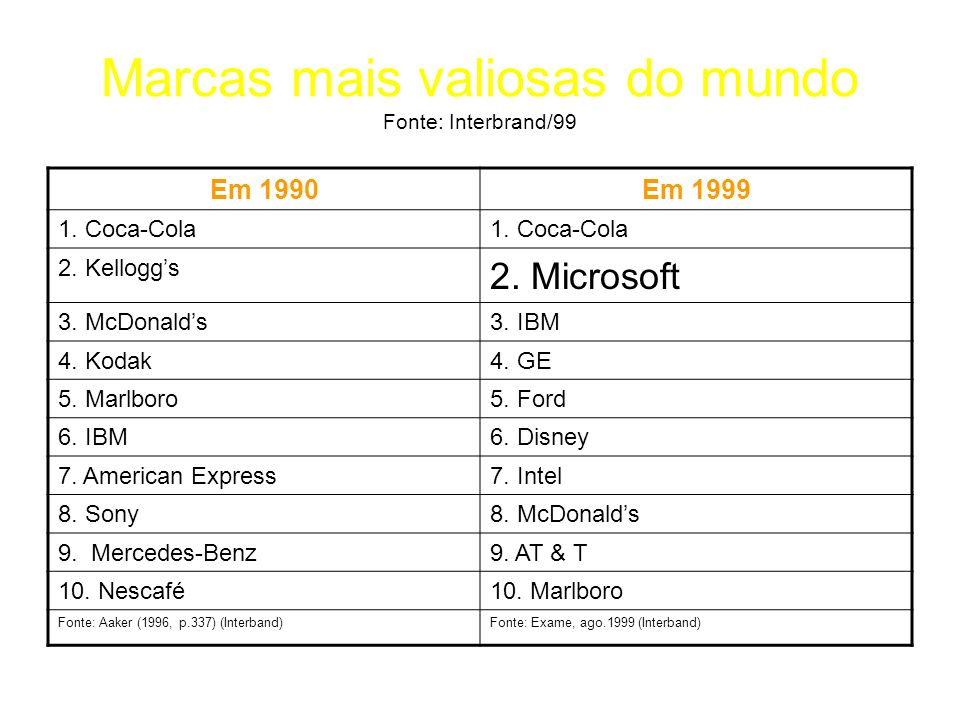 Marcas mais valiosas do mundo Fonte: Interbrand/99