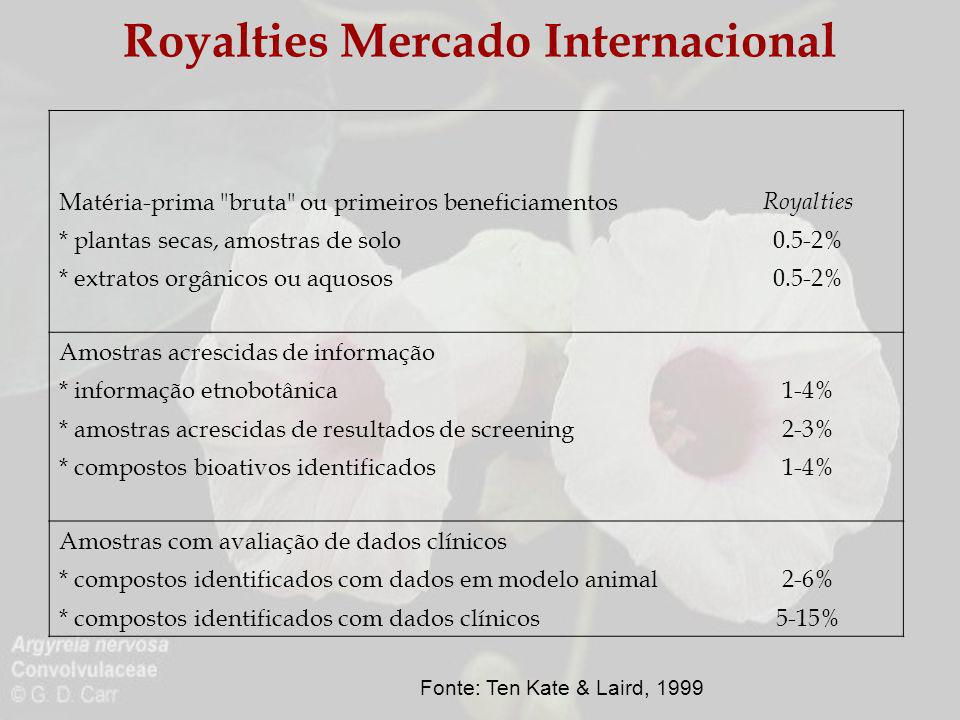 Royalties Mercado Internacional