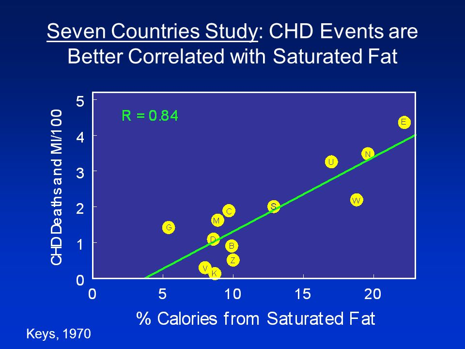 Seven Countries Study: CHD Events are Better Correlated with Saturated Fat