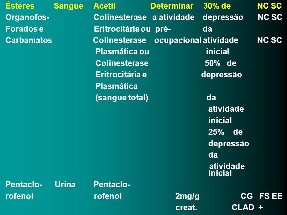 Ésteres Sangue Acetil Determinar 30% de NC SC