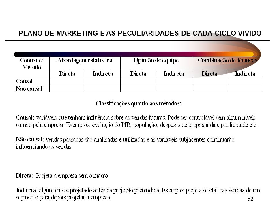 PLANO DE MARKETING E AS PECULIARIDADES DE CADA CICLO VIVIDO