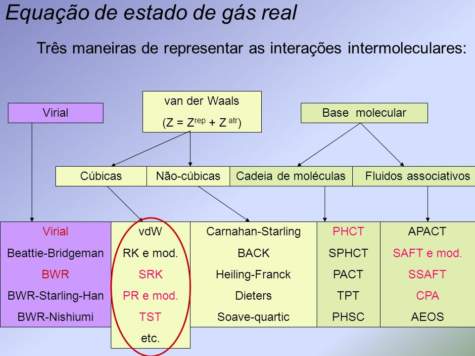 Equação de estado de gás real