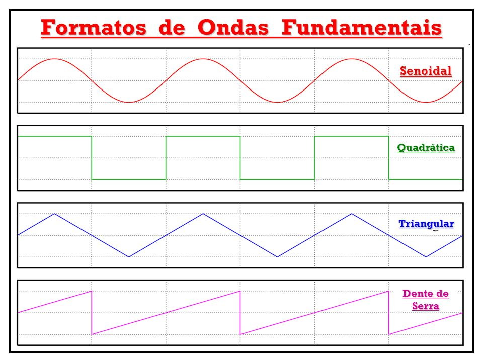 Formatos de Ondas Fundamentais