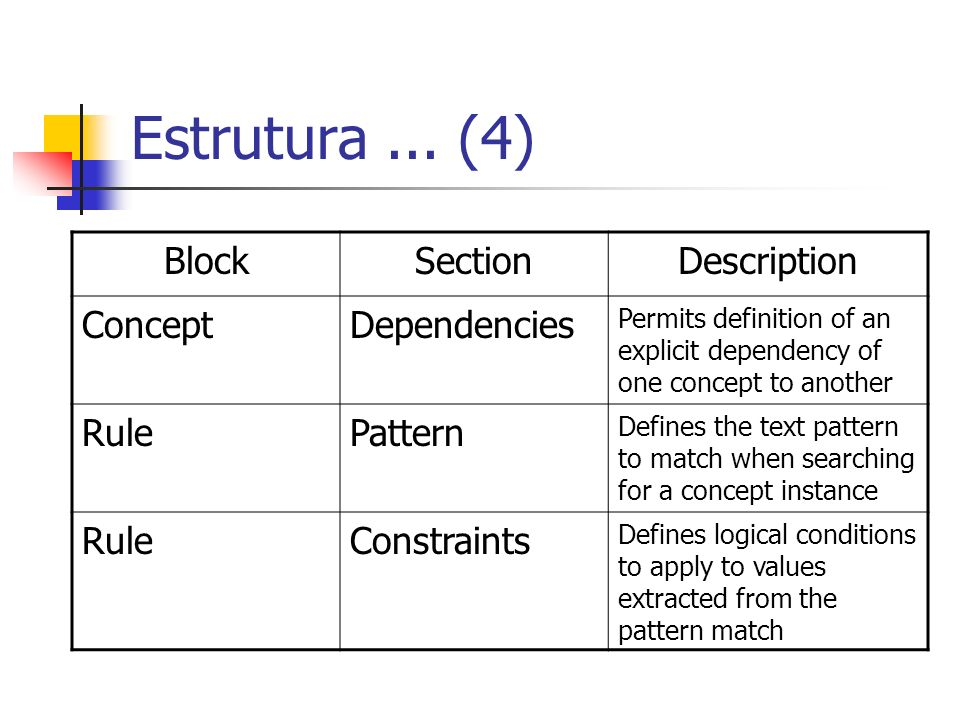 Estrutura ... (4) Block Section Description Concept Dependencies Rule