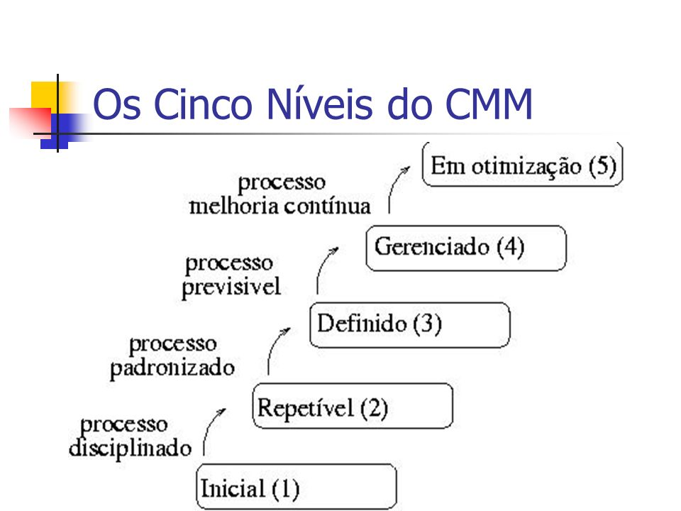 Os Cinco Níveis do CMM
