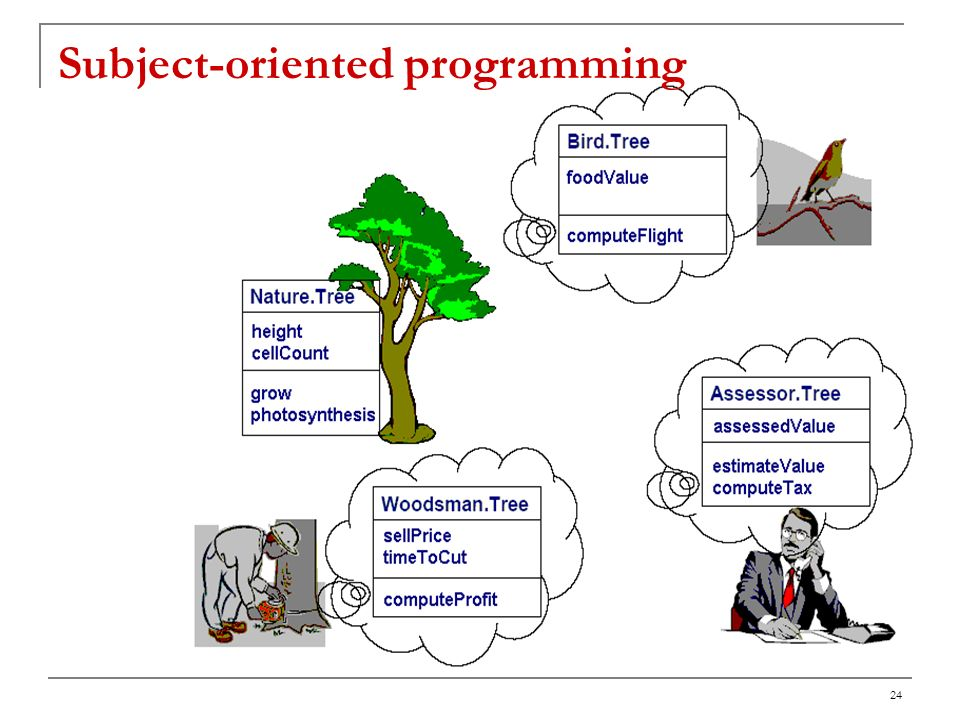 Subject-oriented programming